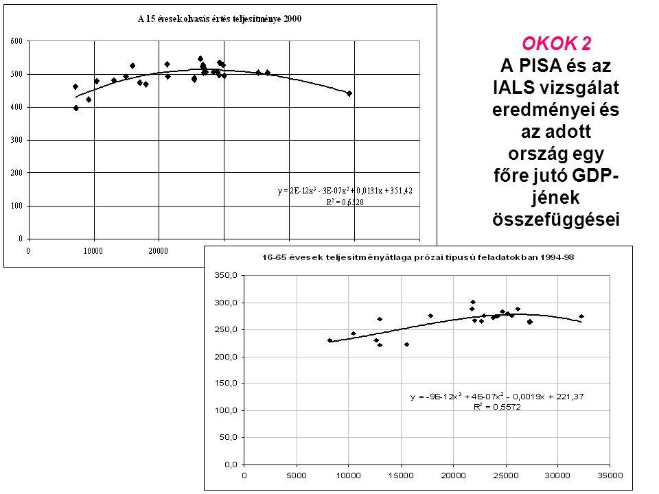 24 OKOK 2 A PISA és az IALS vizsgálat eredményei és az adott ország egy főre jutó GDP- jének összefüggései