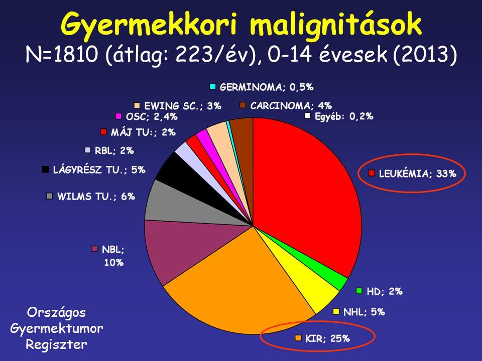Gyermekkori malignitások N=1810 (átlag: 223/év), 0-14 évesek (2013) Országos Gyermektumor Regiszter