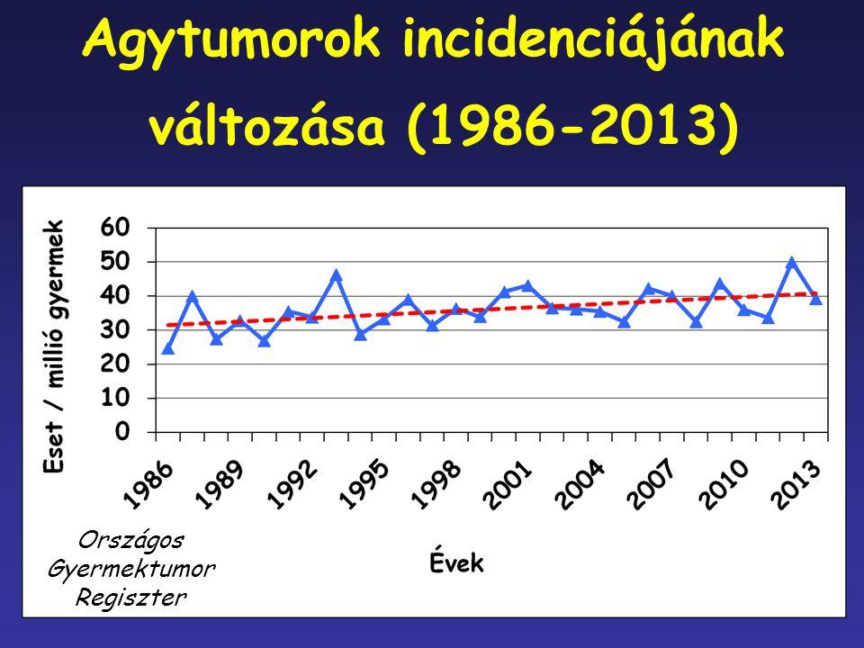 Agytumorok incidenciájának változása (1986-2013) Országos Gyermektumor Regiszter