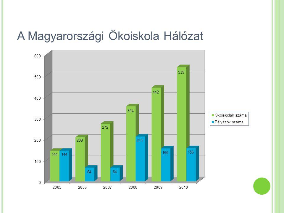 Az ökoiskola pályázat Az Ökoiskola Cím pályázati úton nyerhető el A pályázat leglényegesebb eleme: 2005 és 2009 között: az iskola vállalásait bemutató táblázat.