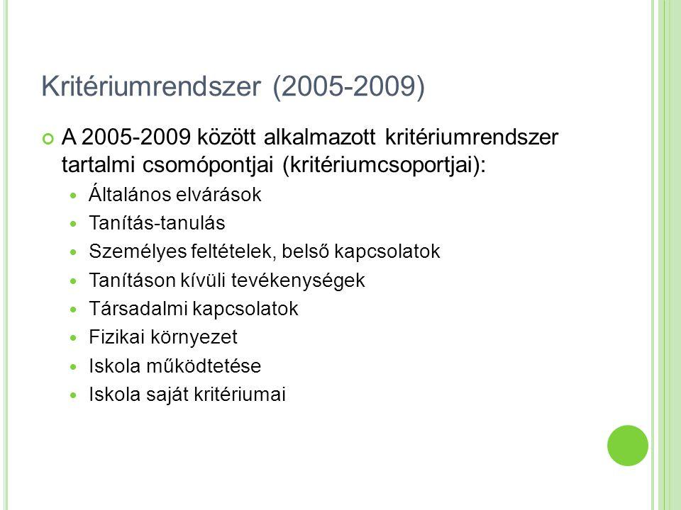 Kritériumrendszer (2005-2009) A 2005-2009 között alkalmazott kritériumrendszer tartalmi csomópontjai (kritériumcsoportjai): Általános elvárások Tanítás-tanulás Személyes feltételek, belső kapcsolatok Tanításon kívüli tevékenységek Társadalmi kapcsolatok Fizikai környezet Iskola működtetése Iskola saját kritériumai