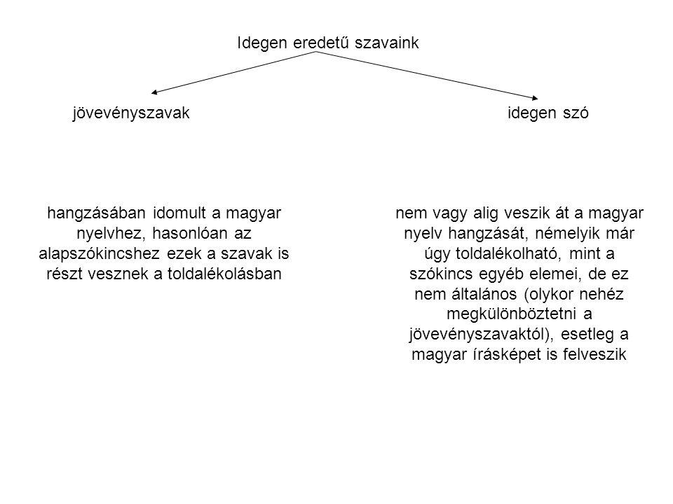 Idegen eredetű szavaink jövevényszavakidegen szó hangzásában idomult a magyar nyelvhez, hasonlóan az alapszókincshez ezek a szavak is részt vesznek a toldalékolásban nem vagy alig veszik át a magyar nyelv hangzását, némelyik már úgy toldalékolható, mint a szókincs egyéb elemei, de ez nem általános (olykor nehéz megkülönböztetni a jövevényszavaktól), esetleg a magyar írásképet is felveszik