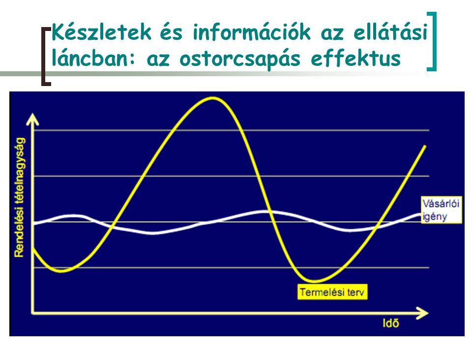 Készletek és információk az ellátási láncban: az ostorcsapás effektus