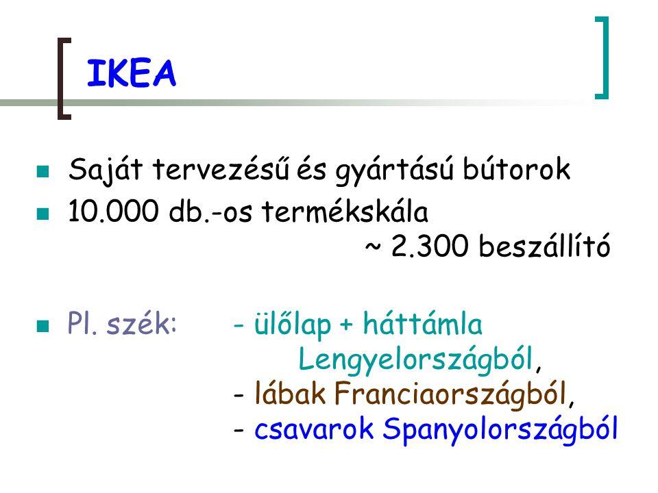 IKEA Saját tervezésű és gyártású bútorok 10.000 db.-os termékskála ~ 2.300 beszállító Pl. szék:- ülőlap + háttámla Lengyelországból, - lábak Franciaor