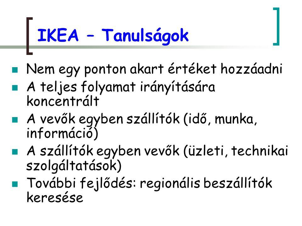 IKEA – Tanulságok Nem egy ponton akart értéket hozzáadni A teljes folyamat irányítására koncentrált A vevők egyben szállítók (idő, munka, információ)