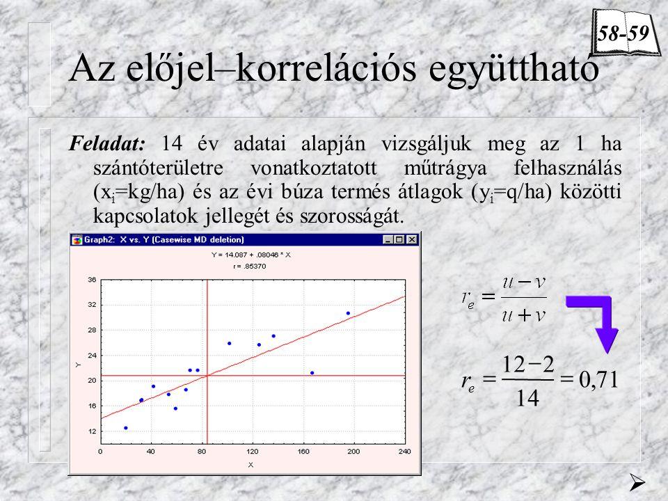 Az előjel–korrelációs együttható Feladat: 14 év adatai alapján vizsgáljuk meg az 1 ha szántóterületre vonatkoztatott műtrágya felhasználás (x i =kg/ha) és az évi búza termés átlagok (y i =q/ha) közötti kapcsolatok jellegét és szorosságát.