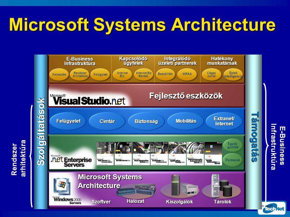 Microsoft Systems Architecture E-Business Infrastr uktúra Rendszer arhitektúra Fejlesztő eszközök CímtárBiztonság Mobilitás Extranet/ Internet Felügyelet E-Business Infrastruktúra Kapcsolódó ügyfelek Integrálódó üzeleti partnerek Hatékony munkatársak Feljesztés Rendszer Arhitektúra Internet Biz Beszállítók Céges portál HIPAA Üzleti Intelligencia Felügyleet Internet Biz Keresk.