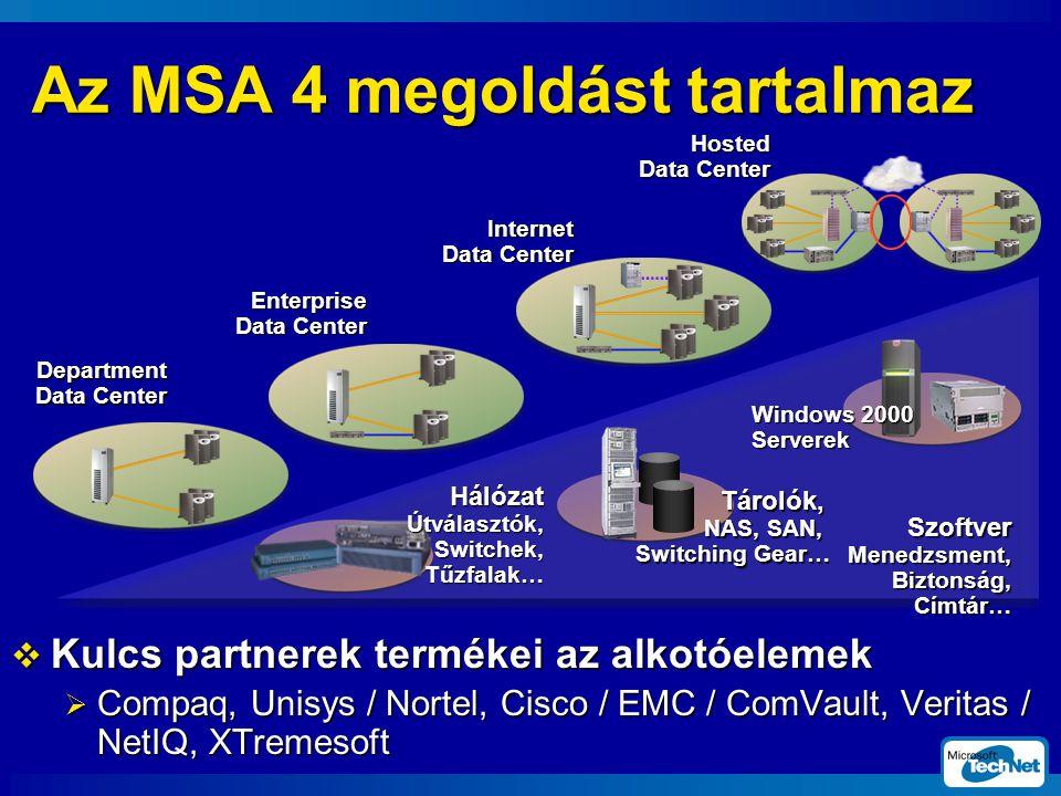 Az MSA 4 megoldást tartalmaz  Kulcs partnerek termékei az alkotóelemek  Compaq, Unisys / Nortel, Cisco / EMC / ComVault, Veritas / NetIQ, XTremesoft Tárolók, NAS, SAN, Switching Gear… Windows 2000 Serverek Hálózat Útválasztók, Switchek, Tűzfalak… Department Data Center Enterprise Data Center Internet Data Center Hosted Data Center Szoftver Menedzsment, Biztonság, Címtár…