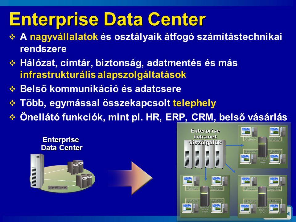 Enterprise Data Center  A nagyvállalatok és osztályaik átfogó számítástechnikai rendszere  Hálózat, címtár, biztonság, adatmentés és más infrastrukturális alapszolgáltatások  Belső kommunikáció és adatcsere  Több, egymással összekapcsolt telephely  Önellátó funkciók, mint pl.