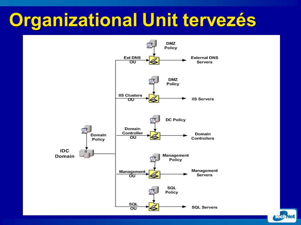 Organizational Unit tervezés