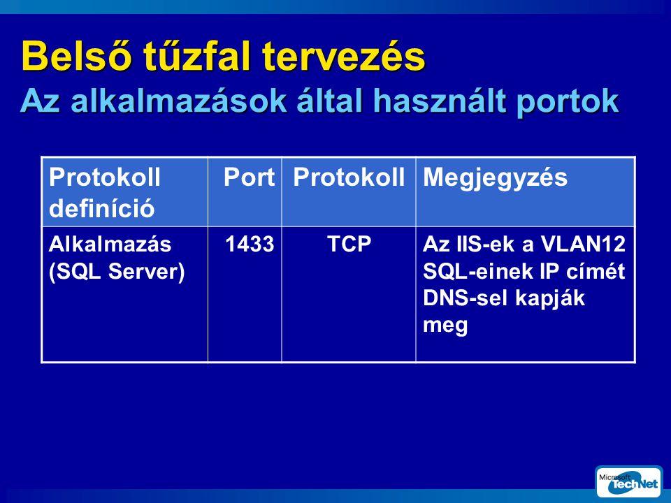 Belső tűzfal tervezés Az alkalmazások által használt portok Protokoll definíció PortProtokollMegjegyzés Alkalmazás (SQL Server) 1433TCPAz IIS-ek a VLAN12 SQL-einek IP címét DNS-sel kapják meg