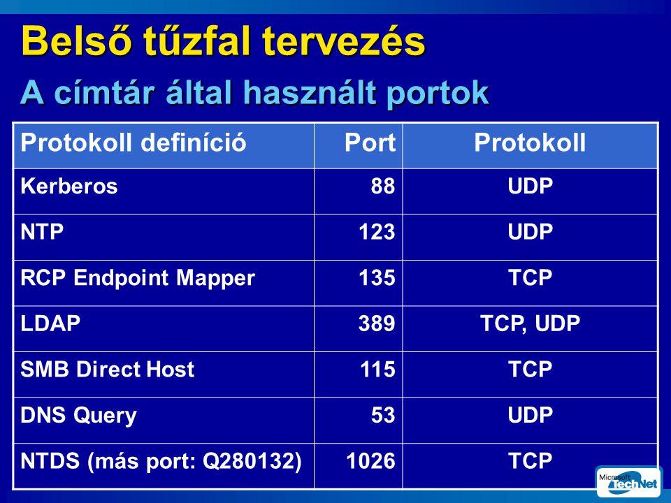 Belső tűzfal tervezés A címtár által használt portok Protokoll definícióPortProtokoll Kerberos88UDP NTP123UDP RCP Endpoint Mapper135TCP LDAP389TCP, UDP SMB Direct Host115TCP DNS Query53UDP NTDS (más port: Q280132)1026TCP