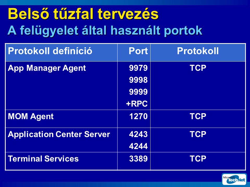 Belső tűzfal tervezés A felügyelet által használt portok Protokoll definícióPortProtokoll App Manager Agent9979 9998 9999 +RPC TCP MOM Agent1270TCP Application Center Server4243 4244 TCP Terminal Services3389TCP