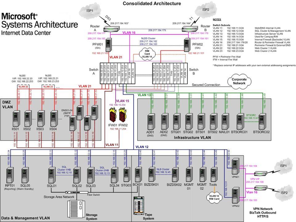 Az MSA IDC felépítése