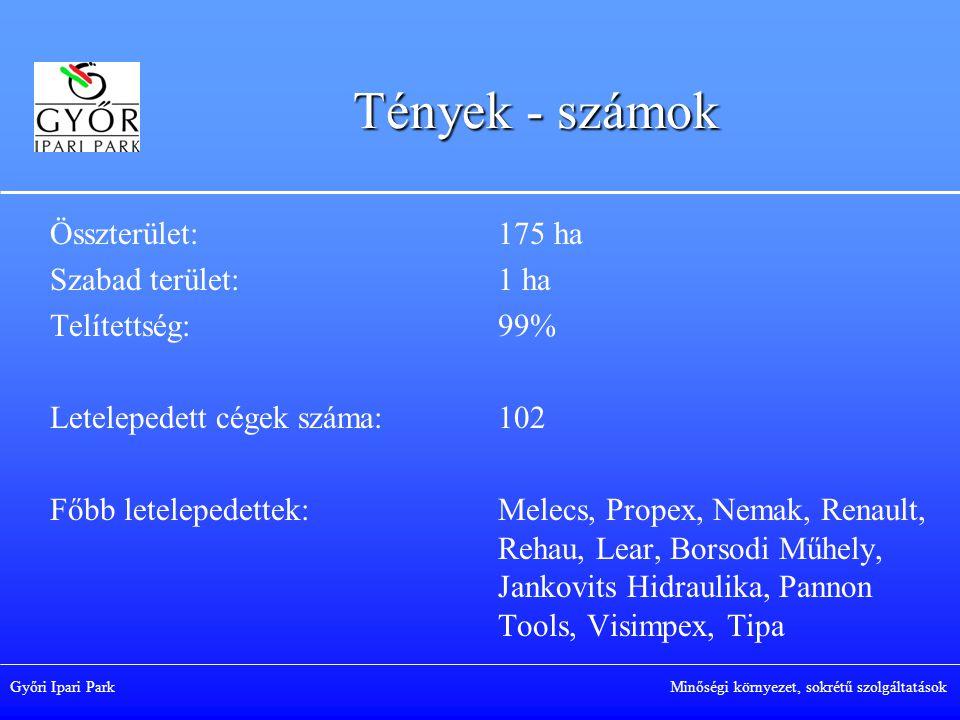 Győri Ipari Park Minőségi környezet, sokrétű szolgáltatások Tények - számok Összterület: Szabad terület: Telítettség: Letelepedett cégek száma: Főbb letelepedettek: 175 ha 1 ha 99% 102 Melecs, Propex, Nemak, Renault, Rehau, Lear, Borsodi Műhely, Jankovits Hidraulika, Pannon Tools, Visimpex, Tipa