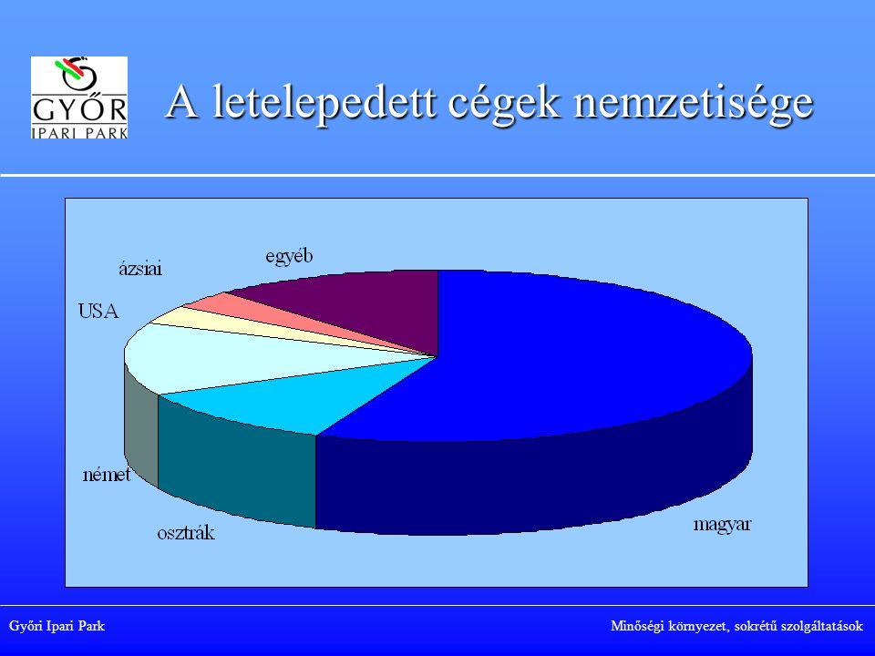 Győri Ipari Park Minőségi környezet, sokrétű szolgáltatások A letelepedett cégek nemzetisége