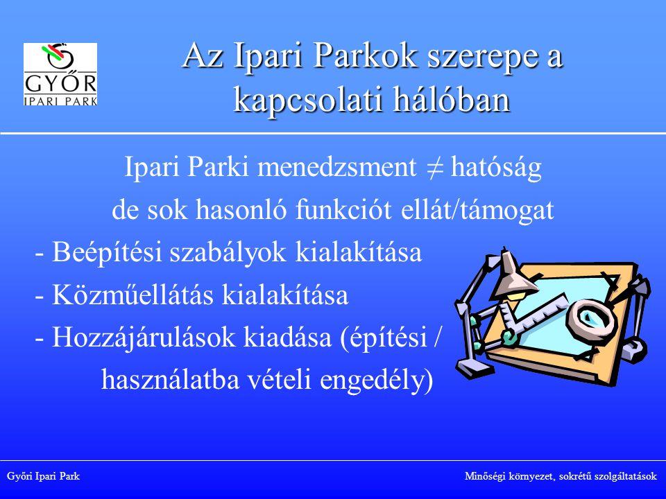 Az Ipari Parkok szerepe a kapcsolati hálóban Ipari Parki menedzsment ≠ hatóság de sok hasonló funkciót ellát/támogat - Beépítési szabályok kialakítása - Közműellátás kialakítása - Hozzájárulások kiadása (építési / használatba vételi engedély) Győri Ipari Park Minőségi környezet, sokrétű szolgáltatások