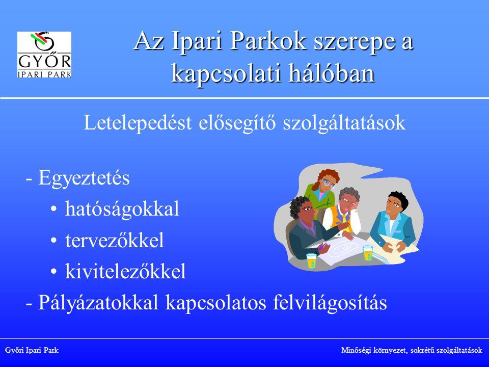 Az Ipari Parkok szerepe a kapcsolati hálóban Letelepedést elősegítő szolgáltatások - Egyeztetés hatóságokkal tervezőkkel kivitelezőkkel - Pályázatokkal kapcsolatos felvilágosítás Győri Ipari Park Minőségi környezet, sokrétű szolgáltatások