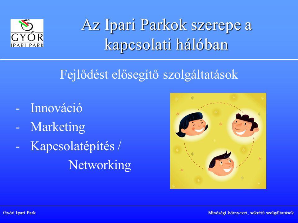 Az Ipari Parkok szerepe a kapcsolati hálóban Fejlődést elősegítő szolgáltatások -Innováció -Marketing -Kapcsolatépítés / Networking Győri Ipari Park Minőségi környezet, sokrétű szolgáltatások
