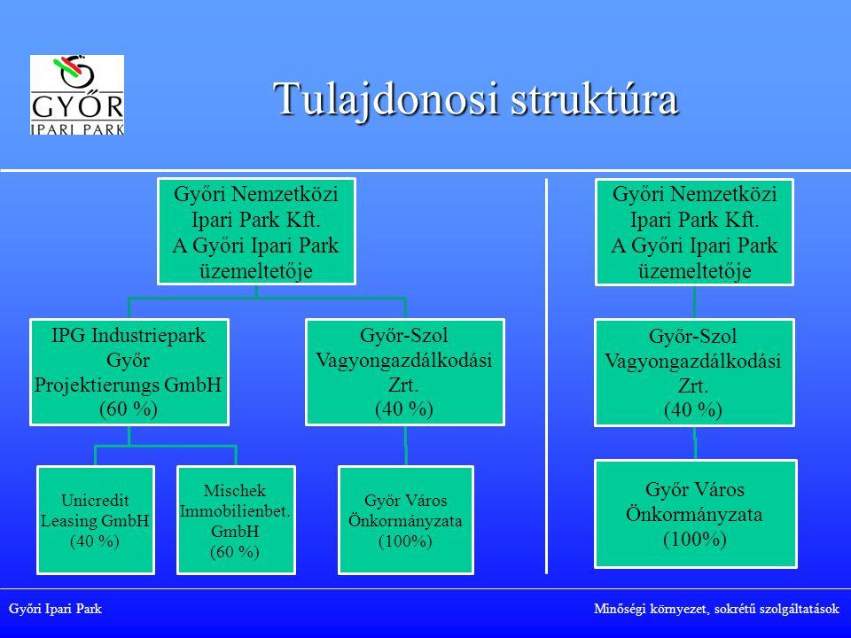 Győri Ipari Park Minőségi környezet, sokrétű szolgáltatások Győri Nemzetközi Ipari Park Kft.