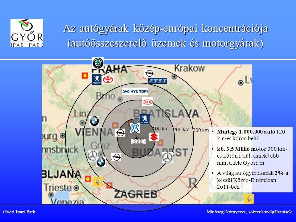 Az Ipari Parkok szerepe a kapcsolati hálóban Működést elősegítő szolgáltatások -Alapinfrastruktúra -Közvilágítás -Buszközlekedés -Étterem -Bankautomata Győri Ipari Park Minőségi környezet, sokrétű szolgáltatások