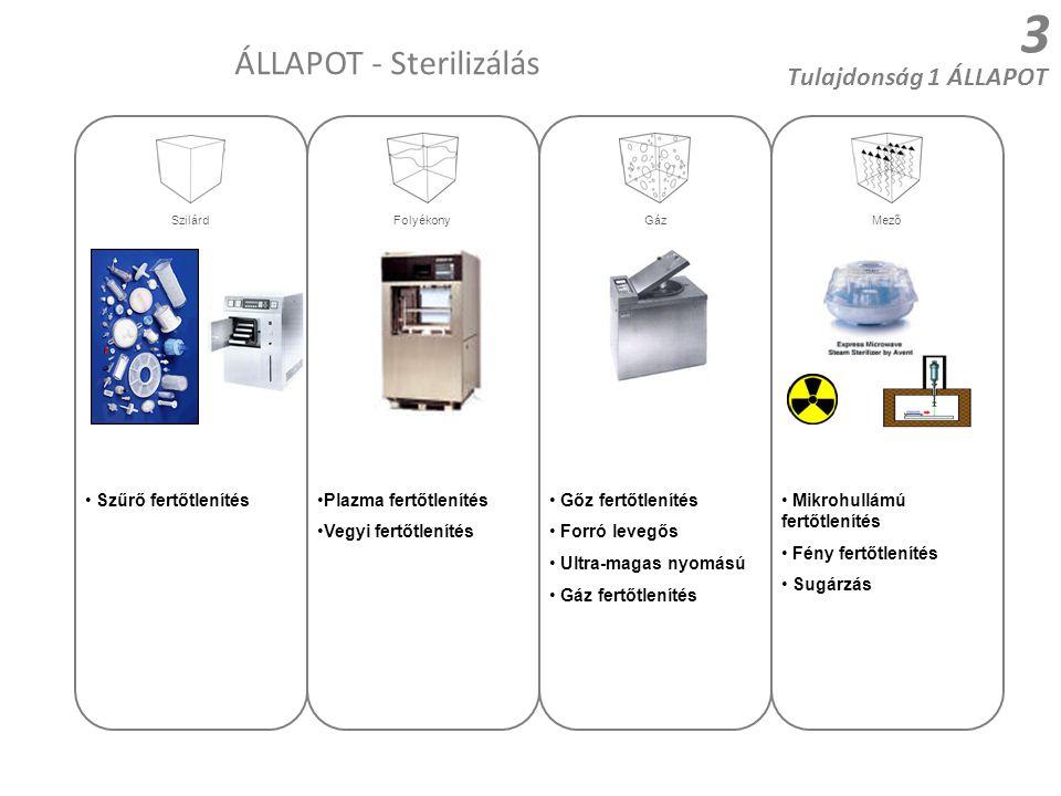 3 ÁLLAPOT - Sterilizálás Szűrő fertőtlenítésPlazma fertőtlenítés Vegyi fertőtlenítés Gőz fertőtlenítés Forró levegős Ultra-magas nyomású Gáz fertőtlen