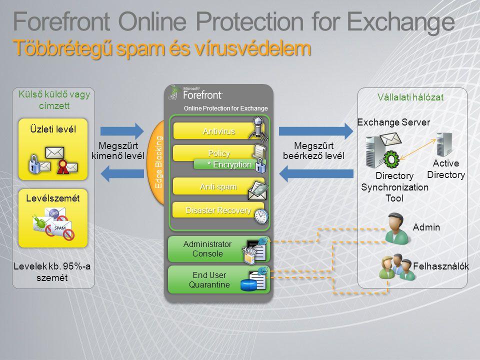 Edge Blocking Többrétegű spam és vírusvédelem Forefront Online Protection for Exchange Többrétegű spam és vírusvédelem End User Quarantine Administrat