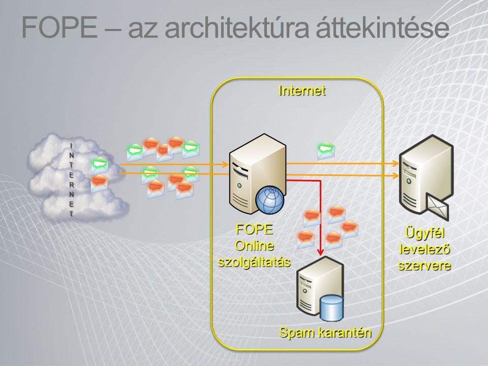 FOPE – az architektúra áttekintése INTERNET FOPE Online szolgáltatás Ügyfél levelező szervere Spam karantén Internet