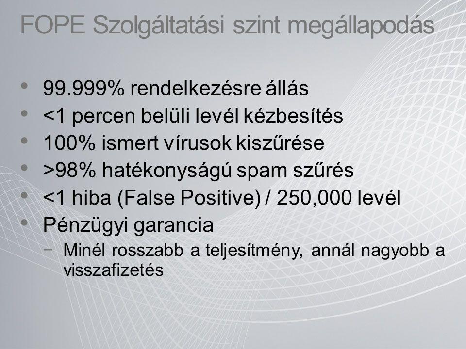 FOPE Szolgáltatási szint megállapodás 99.999% rendelkezésre állás <1 percen belüli levél kézbesítés 100% ismert vírusok kiszűrése >98% hatékonyságú sp