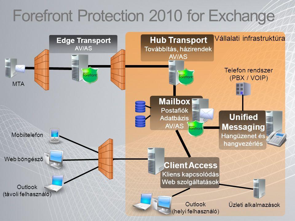 Forefront Protection 2010 for Exchange Vállalati infrastruktúra MTA Edge Transport AV/AS Unified Messaging Hangüzenet és hangvezérlés Telefon rendszer