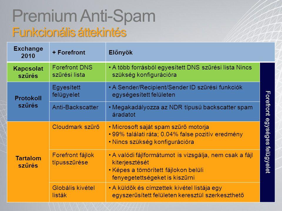 Funkcionális áttekintés Premium Anti-Spam Funkcionális áttekintés Exchange 2010 + ForefrontElőnyök Kapcsolat szűrés Forefront DNS szűrési lista A több