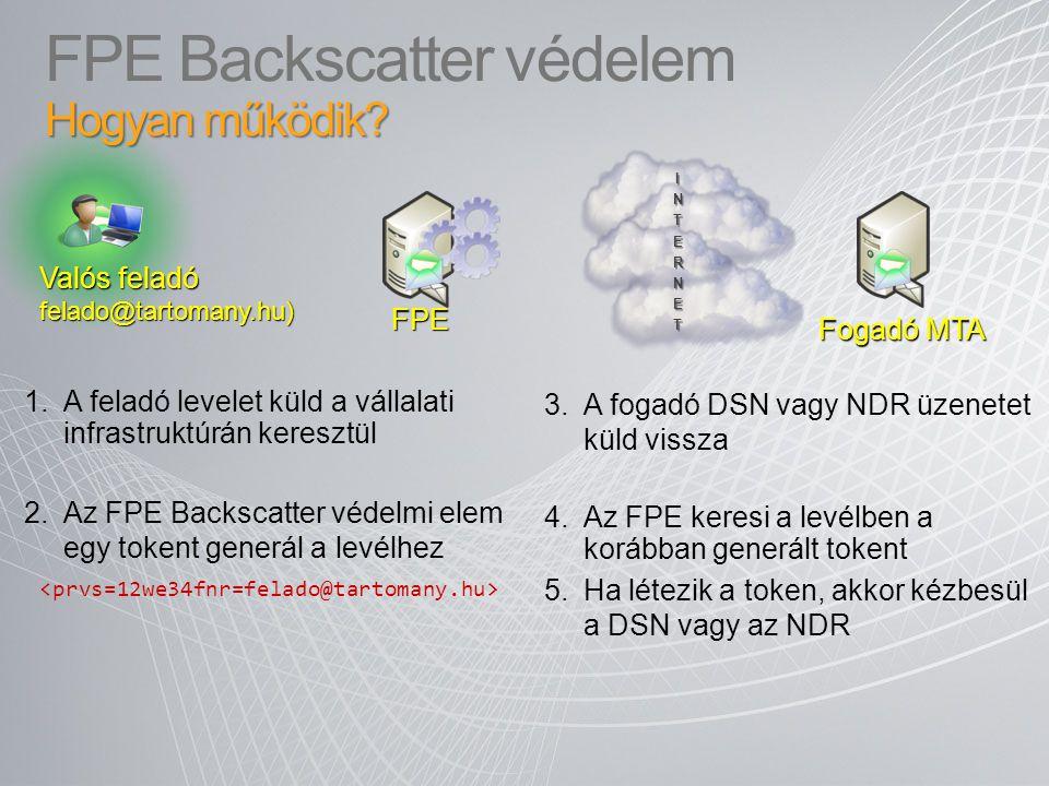 Hogyan működik? FPE Backscatter védelem Hogyan működik? 2.Az FPE Backscatter védelmi elem egy tokent generál a levélhez 3.A fogadó DSN vagy NDR üzenet