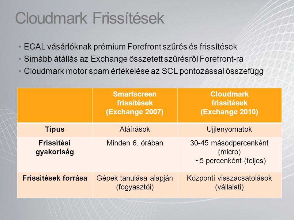 Cloudmark Frissítések Smartscreen frissítések (Exchange 2007) Cloudmark frissítések (Exchange 2010) TípusAláírásokUjjlenyomatok Frissítési gyakoriság