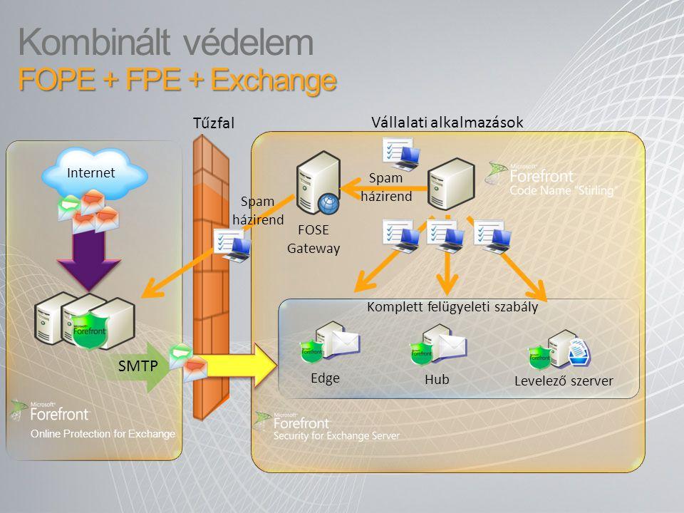 FOPE + FPE + Exchange Kombinált védelem FOPE + FPE + Exchange Tűzfal Vállalati alkalmazások Levelező szerver SMTP Internet Edge FOSE Gateway Hub Spam