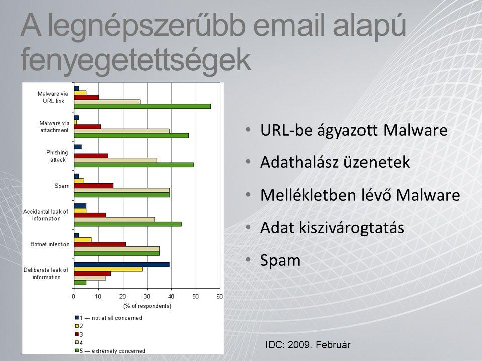 A legnépszerűbb email alapú fenyegetettségek URL-be ágyazott Malware Adathalász üzenetek Mellékletben lévő Malware Adat kiszivárogtatás Spam IDC: 2009
