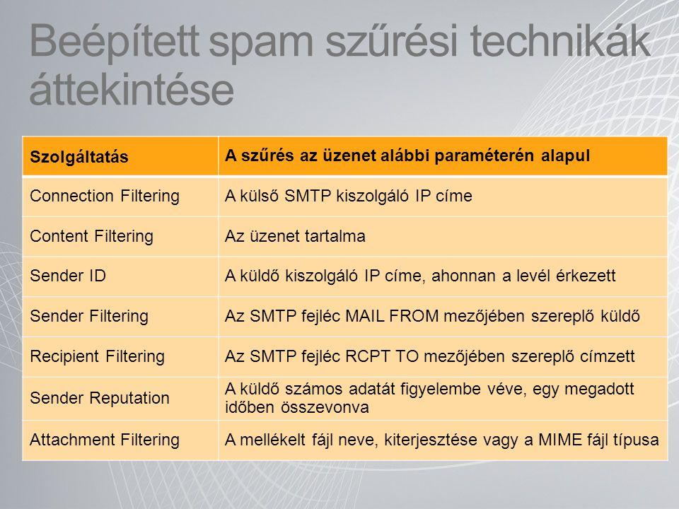Beépített spam szűrési technikák áttekintése Szolgáltatás A szűrés az üzenet alábbi paraméterén alapul Connection FilteringA külső SMTP kiszolgáló IP