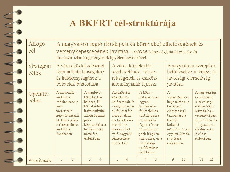 A BKFRT cél-struktúrája Átfogó cél A nagyvárosi régió (Budapest és környéke) élhetőségének és versenyképességének javítása – működőképességi, hatékonysági és finanszírozhatósági tényezők figyelembevételével Stratégiai célok A város közlekedésének fenntarthatatlanságához és hatékonyságához a feltételek biztosítása A város közlekedési szerkezetének, felsze- reltségének és eszköz- állományának fejleszt.