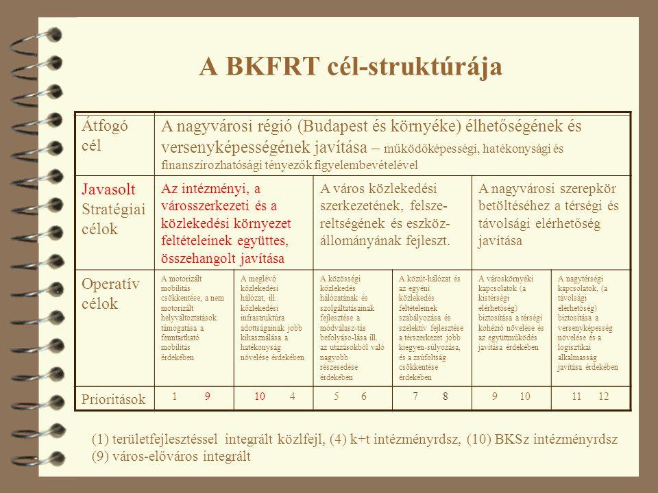 A BKFRT cél-struktúrája Átfogó cél A nagyvárosi régió (Budapest és környéke) élhetőségének és versenyképességének javítása – működőképességi, hatékonysági és finanszírozhatósági tényezők figyelembevételével Javasolt Stratégiai célok Az intézményi, a városszerkezeti és a közlekedési környezet feltételeinek együttes, összehangolt javítása A város közlekedési szerkezetének, felsze- reltségének és eszköz- állományának fejleszt.