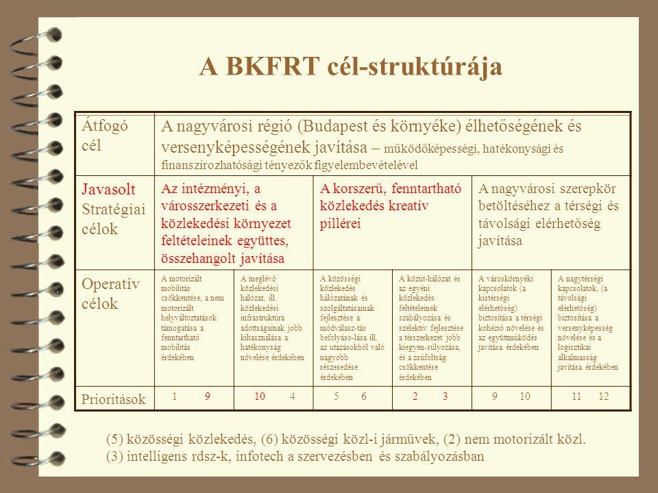 A BKFRT cél-struktúrája Átfogó cél A nagyvárosi régió (Budapest és környéke) élhetőségének és versenyképességének javítása – működőképességi, hatékonysági és finanszírozhatósági tényezők figyelembevételével Javasolt Stratégiai célok Az intézményi, a városszerkezeti és a közlekedési környezet feltételeinek együttes, összehangolt javítása A korszerű, fenntartható közlekedés kreatív pillérei A nagyvárosi szerepkör betöltéséhez a térségi és távolsági elérhetőség javítása Operatív célok A motorizált mobilitás csökkentése, a nem motorizált helyváltoztatások támogatása a fenntartható mobilitás érdekében A meglévő közlekedési hálózat, ill.