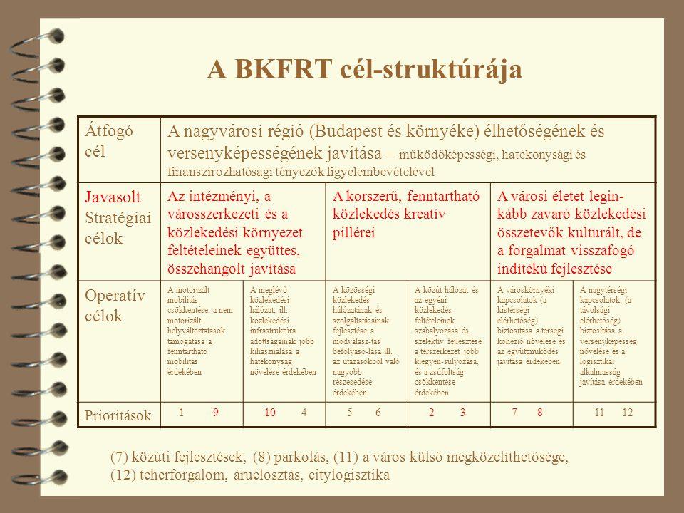 A BKFRT cél-struktúrája Átfogó cél A nagyvárosi régió (Budapest és környéke) élhetőségének és versenyképességének javítása – működőképességi, hatékonysági és finanszírozhatósági tényezők figyelembevételével Javasolt Stratégiai célok Az intézményi, a városszerkezeti és a közlekedési környezet feltételeinek együttes, összehangolt javítása A korszerű, fenntartható közlekedés kreatív pillérei A városi életet legin- kább zavaró közlekedési összetevők kulturált, de a forgalmat visszafogó indítékú fejlesztése Operatív célok A motorizált mobilitás csökkentése, a nem motorizált helyváltoztatások támogatása a fenntartható mobilitás érdekében A meglévő közlekedési hálózat, ill.