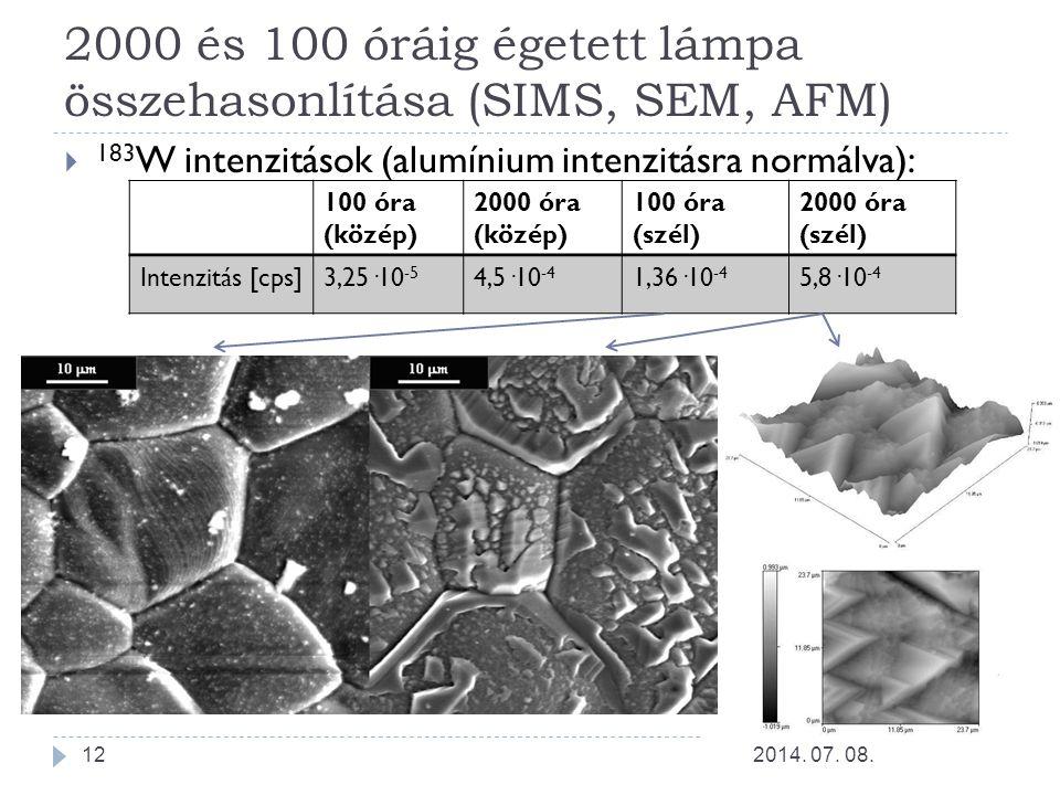 2000 és 100 óráig égetett lámpa összehasonlítása (SIMS, SEM, AFM)  183 W intenzitások (alumínium intenzitásra normálva): 2014. 07. 08.12 100 óra (köz