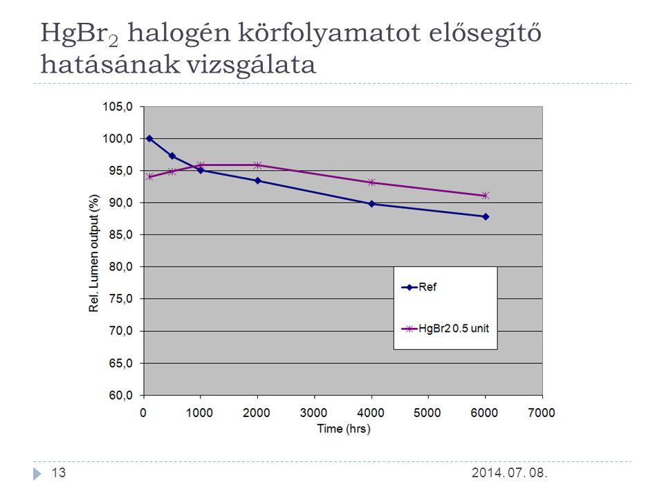 HgBr 2 halogén körfolyamatot elősegítő hatásának vizsgálata 2014. 07. 08.13