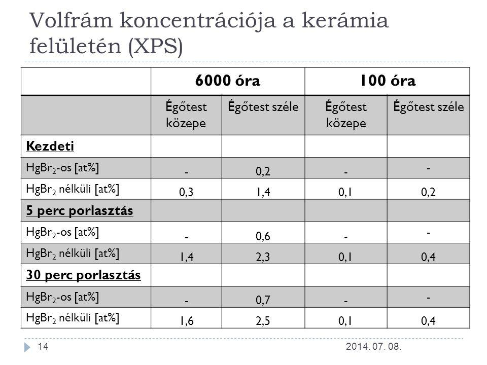 Volfrám koncentrációja a kerámia felületén (XPS) 2014. 07. 08.14 6000 óra100 óra Égőtest közepe Égőtest széleÉgőtest közepe Égőtest széle Kezdeti HgBr