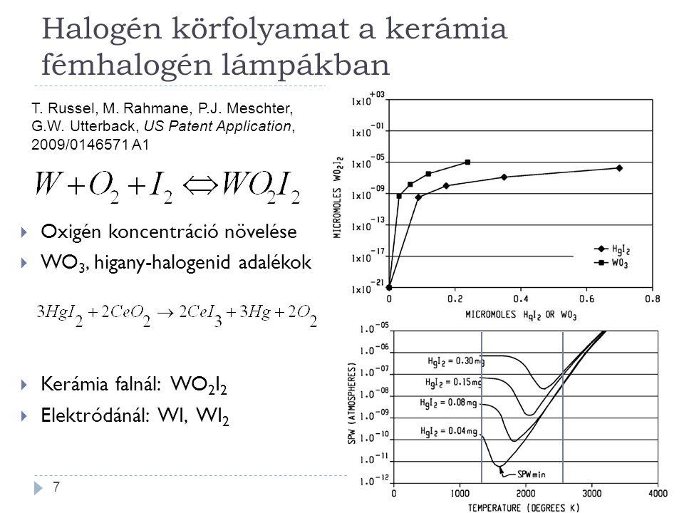 Halogén körfolyamat a kerámia fémhalogén lámpákban  Oxigén koncentráció növelése  WO 3, higany-halogenid adalékok  Kerámia falnál: WO 2 I 2  Elekt