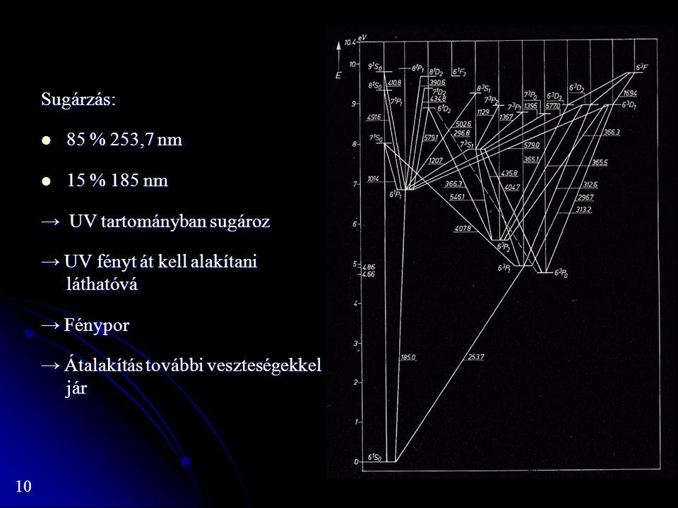 10 Sugárzás: 85 % 253,7 nm 85 % 253,7 nm 15 % 185 nm 15 % 185 nm → UV tartományban sugároz → UV fényt át kell alakítani láthatóvá → Fénypor → Átalakít