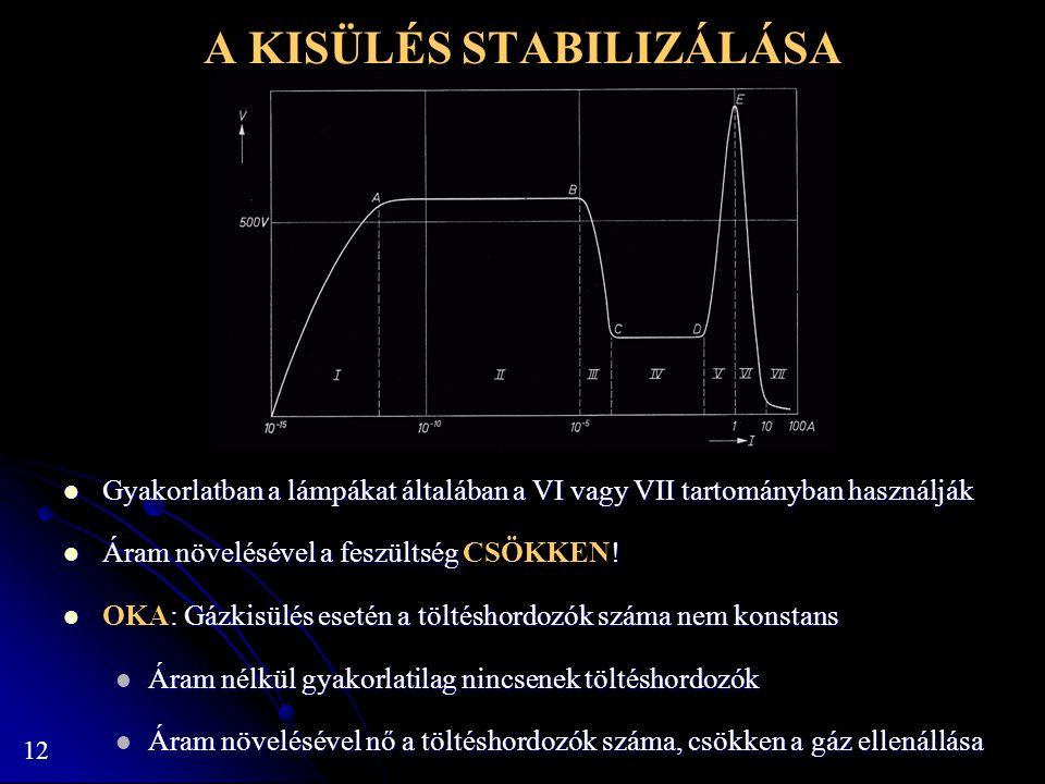 12 A KISÜLÉS STABILIZÁLÁSA Gyakorlatban a lámpákat általában a VI vagy VII tartományban használják Gyakorlatban a lámpákat általában a VI vagy VII tar