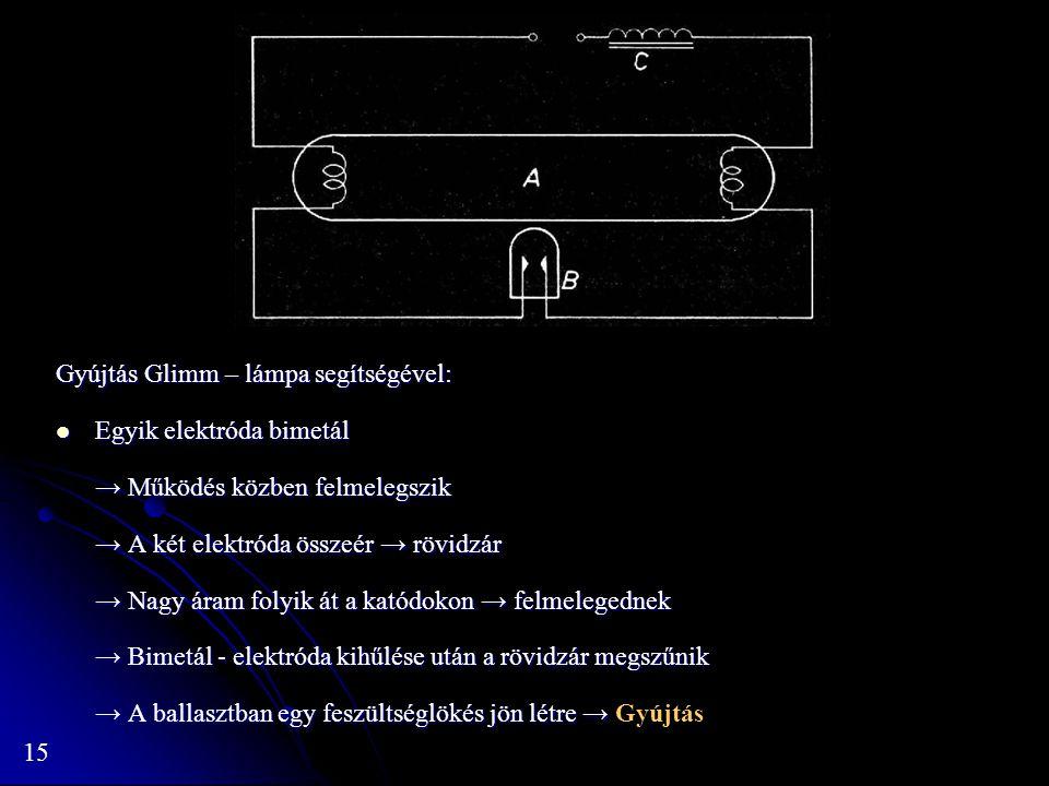 15 Gyújtás Glimm – lámpa segítségével: Egyik elektróda bimetál Egyik elektróda bimetál → Működés közben felmelegszik → A két elektróda összeér → rövid