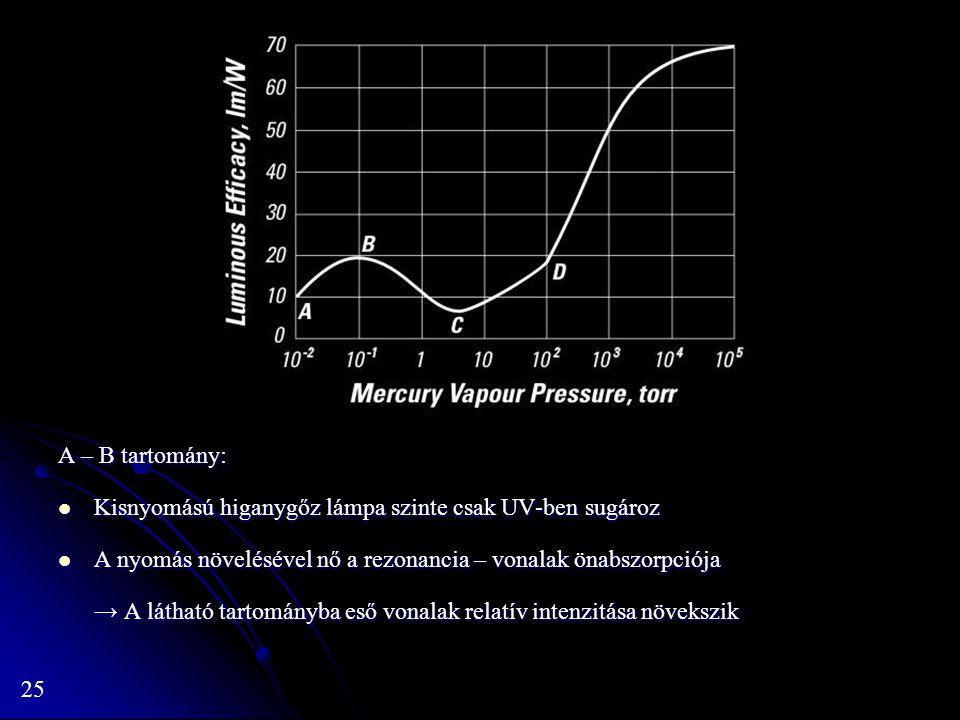 25 A – B tartomány: Kisnyomású higanygőz lámpa szinte csak UV-ben sugároz Kisnyomású higanygőz lámpa szinte csak UV-ben sugároz A nyomás növelésével n