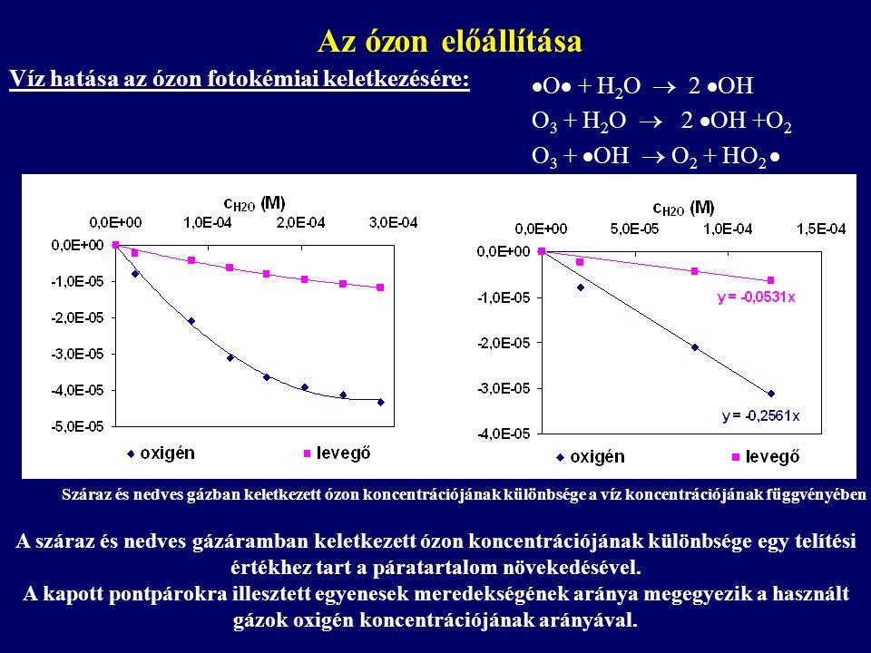 Víz hatása az ózon fotokémiai keletkezésére:  O  + H 2 O  2  OH O 3 + H 2 O  2  OH +O 2 O 3 +  OH  O 2 + HO 2  Száraz és nedves gázban keletk