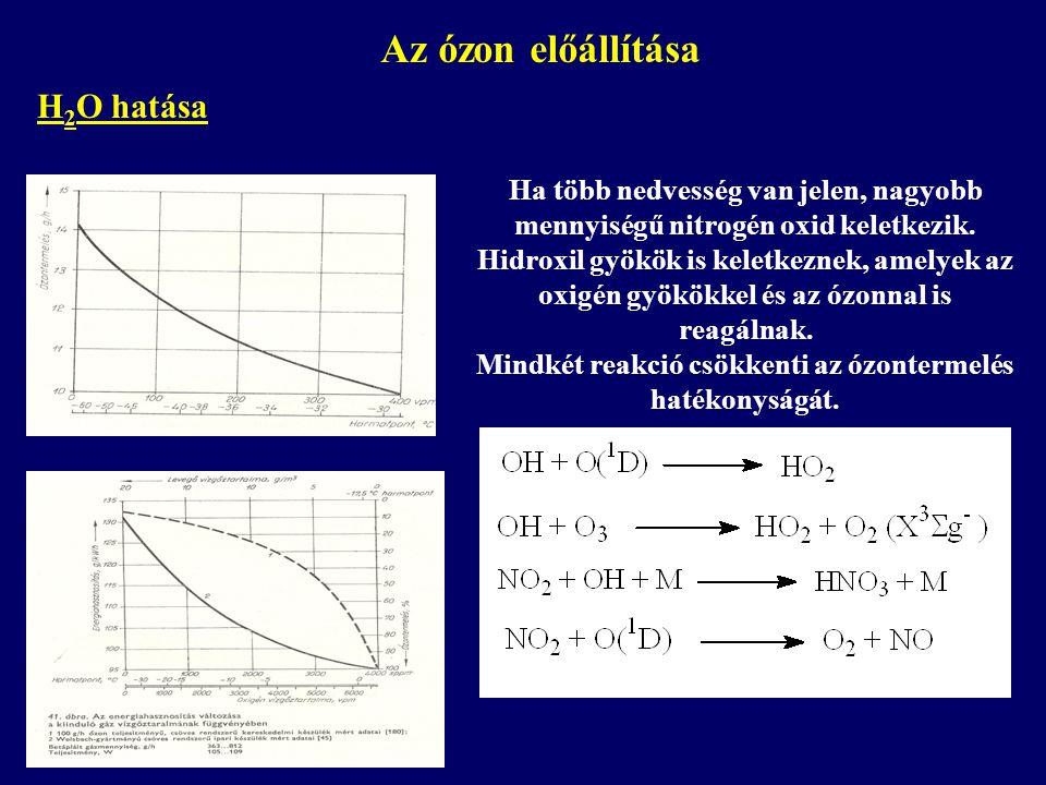 Az ózon előállítása H 2 O hatása Ha több nedvesség van jelen, nagyobb mennyiségű nitrogén oxid keletkezik. Hidroxil gyökök is keletkeznek, amelyek az